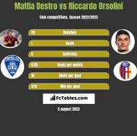 Mattia Destro vs Riccardo Orsolini h2h player stats