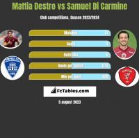 Mattia Destro vs Samuel Di Carmine h2h player stats