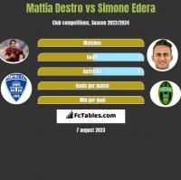 Mattia Destro vs Simone Edera h2h player stats