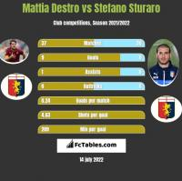 Mattia Destro vs Stefano Sturaro h2h player stats