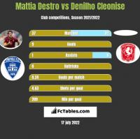 Mattia Destro vs Denilho Cleonise h2h player stats