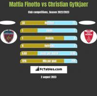 Mattia Finotto vs Christian Gytkjaer h2h player stats