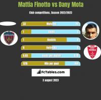 Mattia Finotto vs Dany Mota h2h player stats