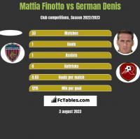 Mattia Finotto vs German Denis h2h player stats