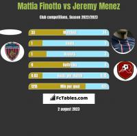 Mattia Finotto vs Jeremy Menez h2h player stats