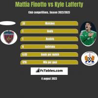 Mattia Finotto vs Kyle Lafferty h2h player stats