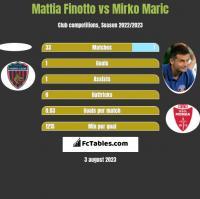 Mattia Finotto vs Mirko Maric h2h player stats