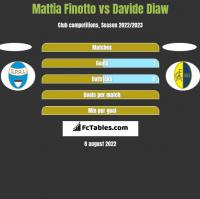 Mattia Finotto vs Davide Diaw h2h player stats
