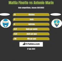 Mattia Finotto vs Antonio Marin h2h player stats