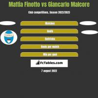 Mattia Finotto vs Giancarlo Malcore h2h player stats