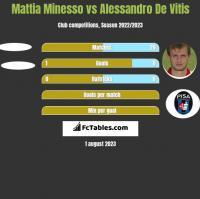 Mattia Minesso vs Alessandro De Vitis h2h player stats