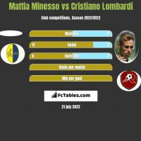 Mattia Minesso vs Cristiano Lombardi h2h player stats