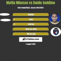Mattia Minesso vs Danilo Soddimo h2h player stats