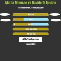 Mattia Minesso vs Davide Di Quinzio h2h player stats