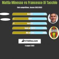 Mattia Minesso vs Francesco Di Tacchio h2h player stats