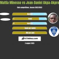 Mattia Minesso vs Jean-Daniel Akpa-Akpro h2h player stats