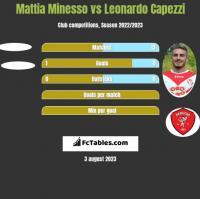 Mattia Minesso vs Leonardo Capezzi h2h player stats