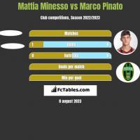 Mattia Minesso vs Marco Pinato h2h player stats