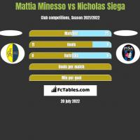 Mattia Minesso vs Nicholas Siega h2h player stats