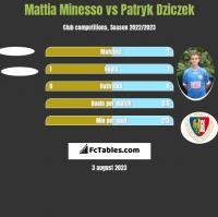 Mattia Minesso vs Patryk Dziczek h2h player stats