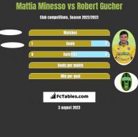 Mattia Minesso vs Robert Gucher h2h player stats