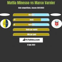 Mattia Minesso vs Marco Varnier h2h player stats