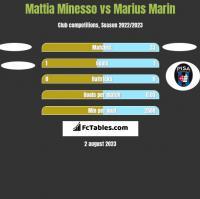 Mattia Minesso vs Marius Marin h2h player stats