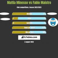 Mattia Minesso vs Fabio Maistro h2h player stats