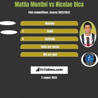 Mattia Montini vs Nicolae Dica h2h player stats