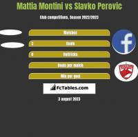 Mattia Montini vs Slavko Perovic h2h player stats