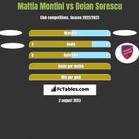 Mattia Montini vs Deian Sorescu h2h player stats