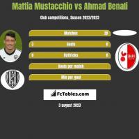 Mattia Mustacchio vs Ahmad Benali h2h player stats