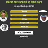Mattia Mustacchio vs Alain Sars h2h player stats