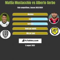 Mattia Mustacchio vs Alberto Gerbo h2h player stats