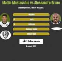 Mattia Mustacchio vs Alessandro Bruno h2h player stats