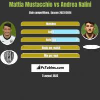 Mattia Mustacchio vs Andrea Nalini h2h player stats