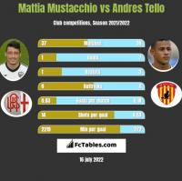 Mattia Mustacchio vs Andres Tello h2h player stats