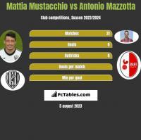 Mattia Mustacchio vs Antonio Mazzotta h2h player stats