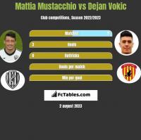Mattia Mustacchio vs Dejan Vokic h2h player stats