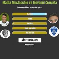 Mattia Mustacchio vs Giovanni Crociata h2h player stats