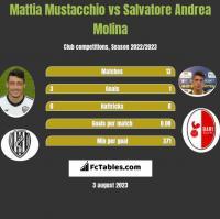 Mattia Mustacchio vs Salvatore Andrea Molina h2h player stats