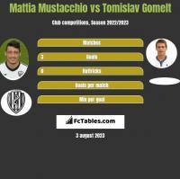 Mattia Mustacchio vs Tomislav Gomelt h2h player stats