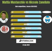Mattia Mustacchio vs Niccolo Zanellato h2h player stats