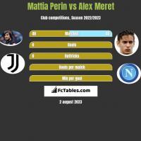 Mattia Perin vs Alex Meret h2h player stats