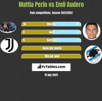 Mattia Perin vs Emil Audero h2h player stats