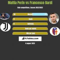 Mattia Perin vs Francesco Bardi h2h player stats