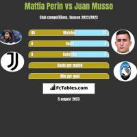 Mattia Perin vs Juan Musso h2h player stats