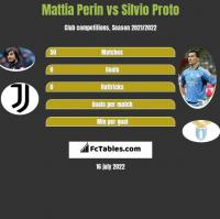 Mattia Perin vs Silvio Proto h2h player stats