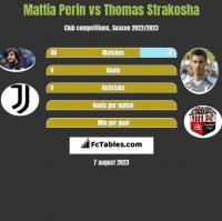 Mattia Perin vs Thomas Strakosha h2h player stats