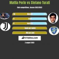 Mattia Perin vs Stefano Turati h2h player stats
